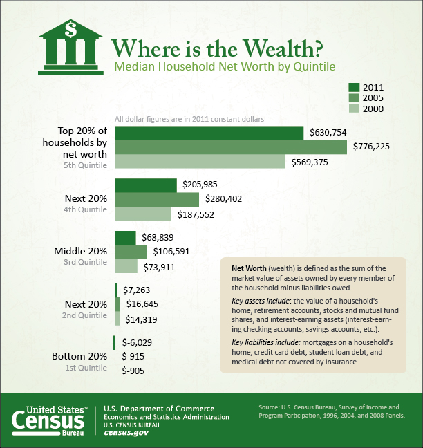 Median household net worth by quintile, 2000-2011