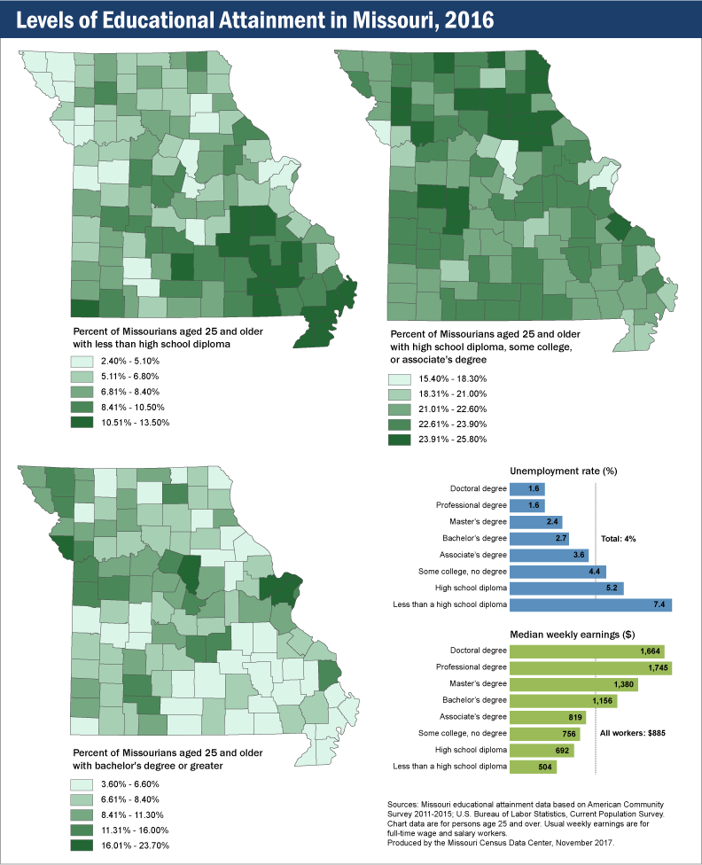 Educational Attainment in Missouri, 2016